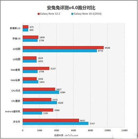 Samsung Galaxy Note 12.2_test