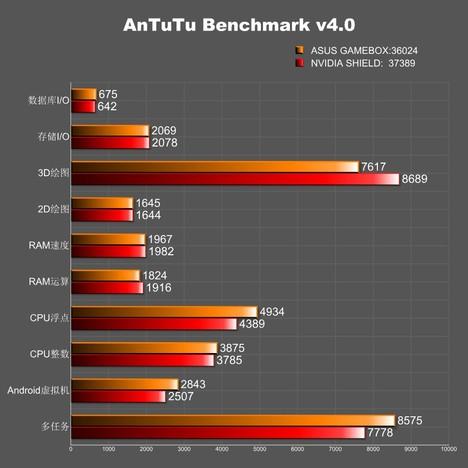 asus-konsol-benchmark
